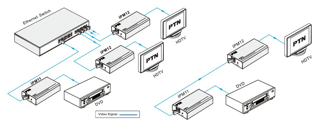 digichain ipm12 streaming video extender